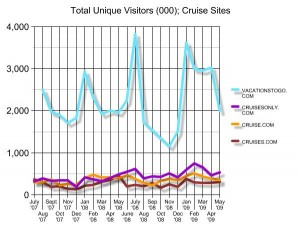 Online traffic search for cruise booking sites
