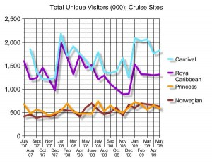 Online traffic search for cruise lines