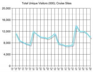 Online traffic search for cruise travel