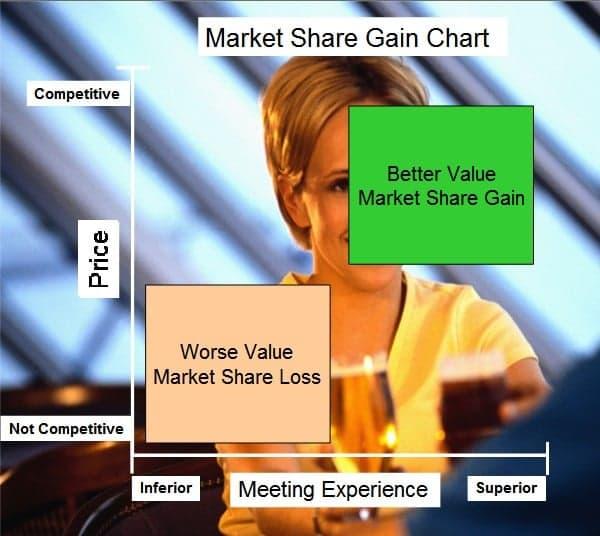 market-share-gain-chart