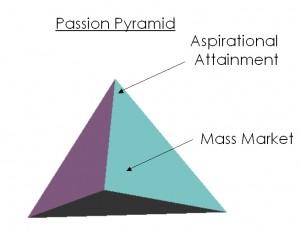 brand-passion-pyramid