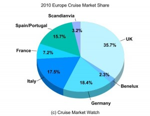 Europe share of Cruise Market 2010