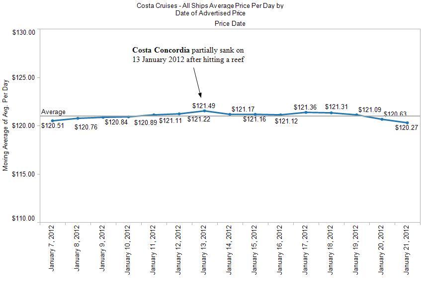 Cruise Market Watch Cruise Market Watch - Average price of a cruise ship