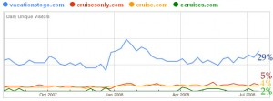CruiseSearch August 2008 Online Cruise Agent Traffic